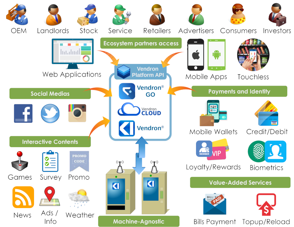 Vendron Cloud Go API Ecosystems Partners Access Payments Identity Machine-Agnostic interactive contents Social Media Fingerprint Facial ID
